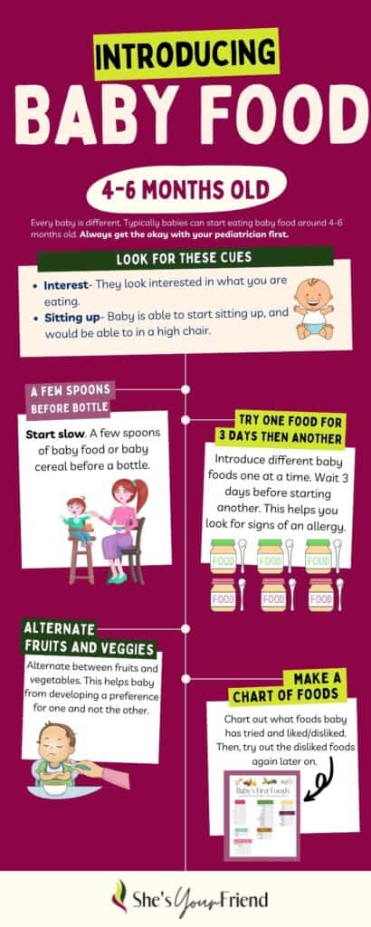 an infographic about how to introduce baby food